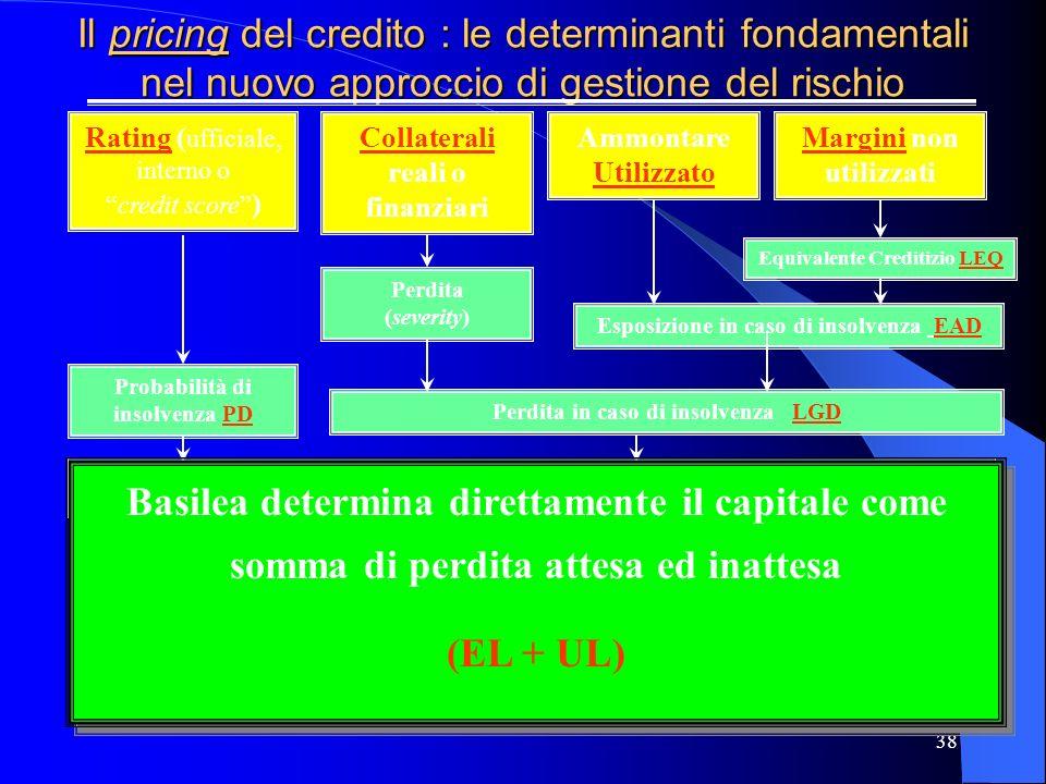 Collaterali reali o finanziari Margini non utilizzati