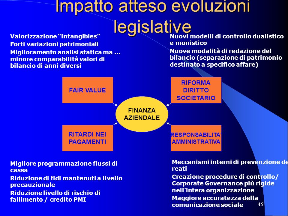 Impatto atteso evoluzioni legislative