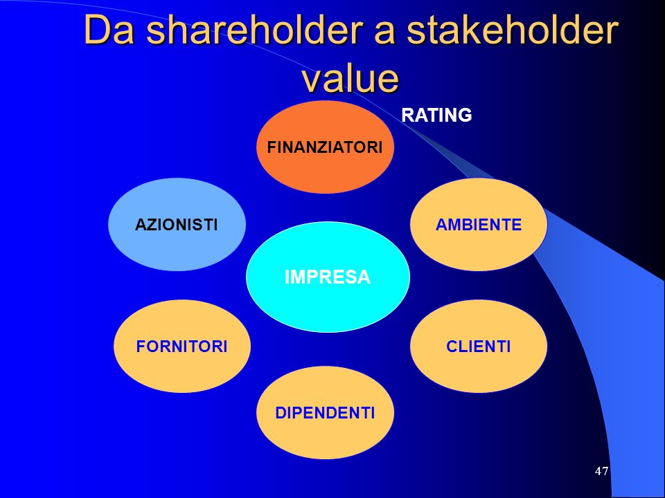 Da shareholder a stakeholder value