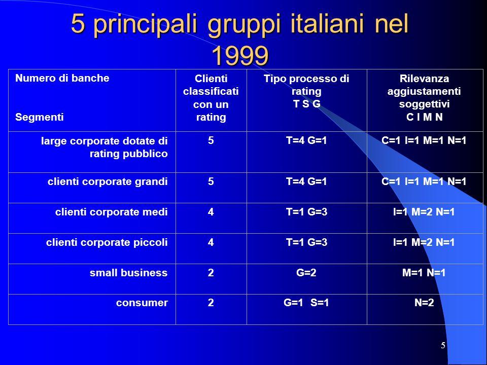 5 principali gruppi italiani nel 1999