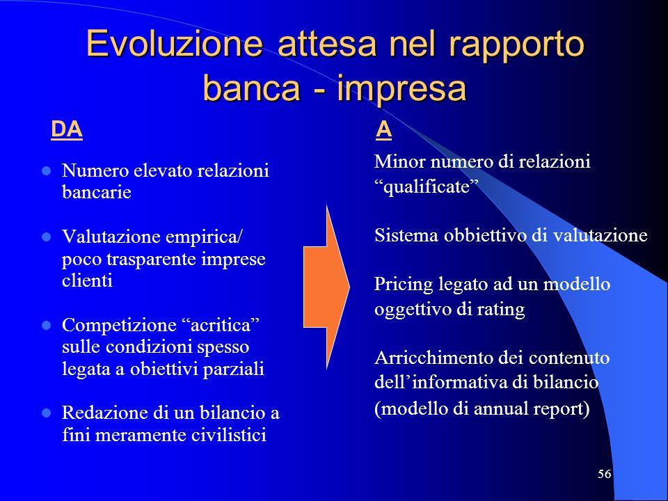 Evoluzione attesa nel rapporto banca - impresa