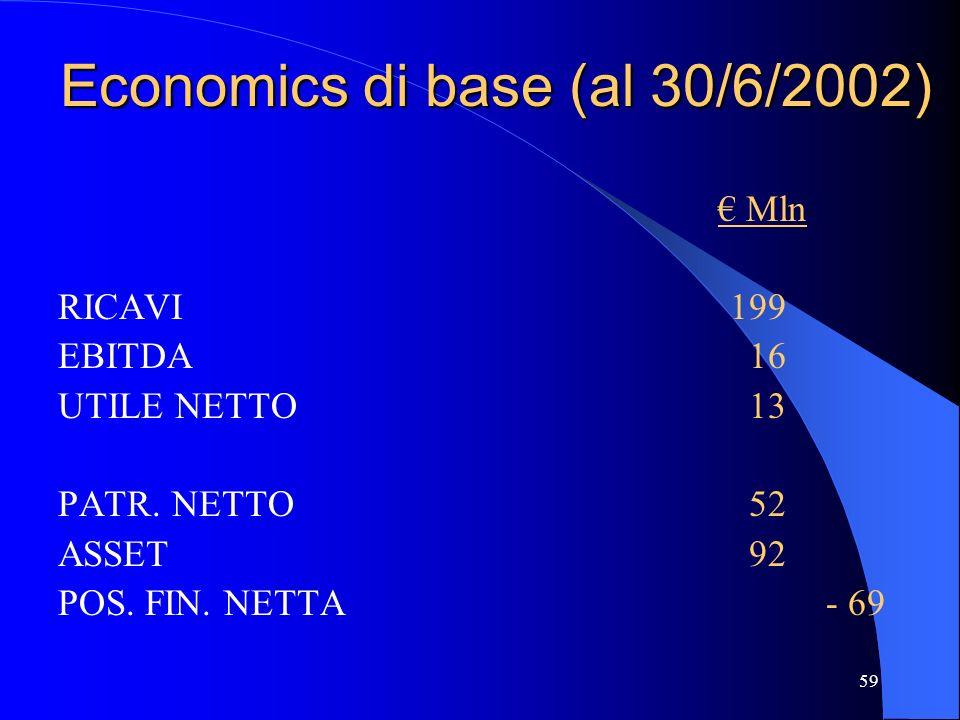 Economics di base (al 30/6/2002)