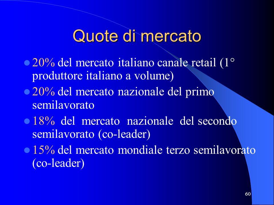 Quote di mercato 20% del mercato italiano canale retail (1° produttore italiano a volume) 20% del mercato nazionale del primo semilavorato.