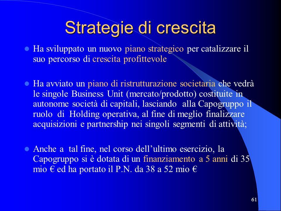 Strategie di crescita Ha sviluppato un nuovo piano strategico per catalizzare il suo percorso di crescita profittevole.