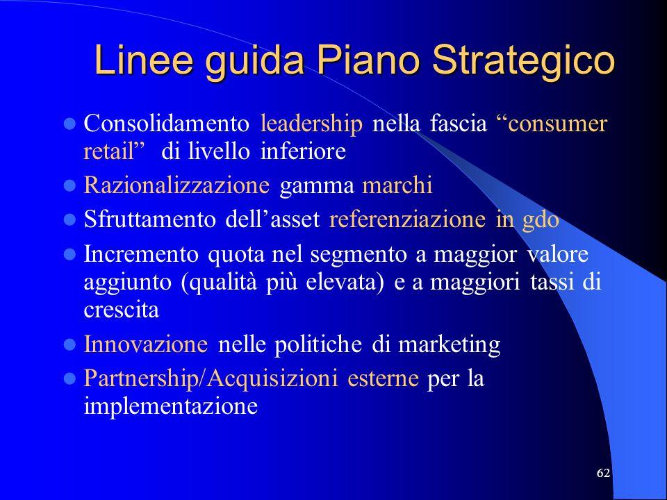 Linee guida Piano Strategico