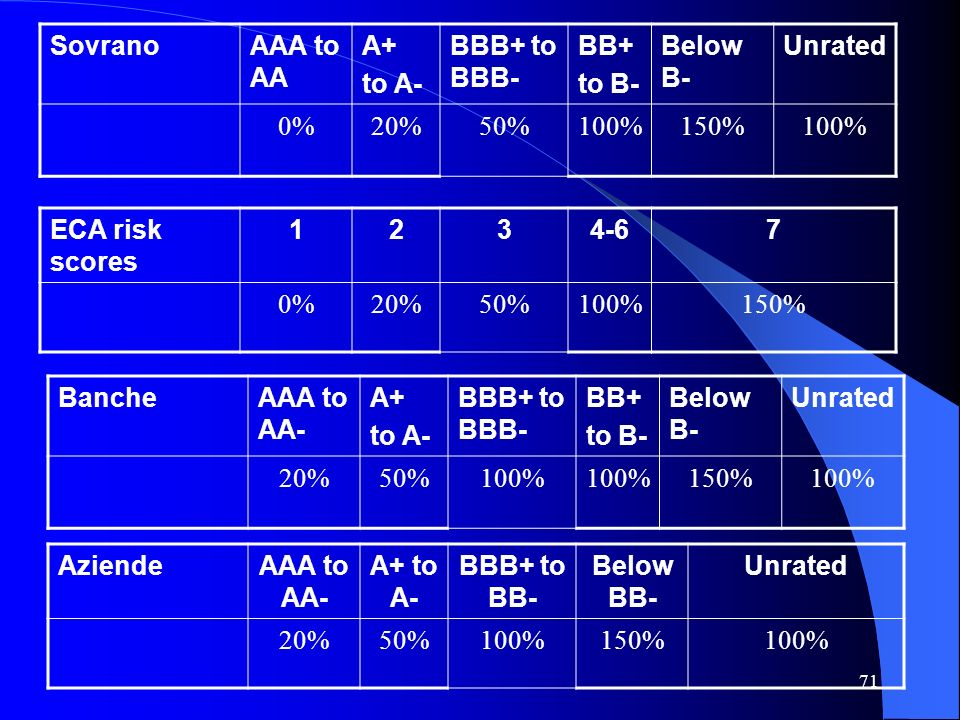 Sovrano AAA to AA. A+ to A- BBB+ to BBB- BB+ to B- Below B- Unrated. 0% 20% 50% 100% 150%