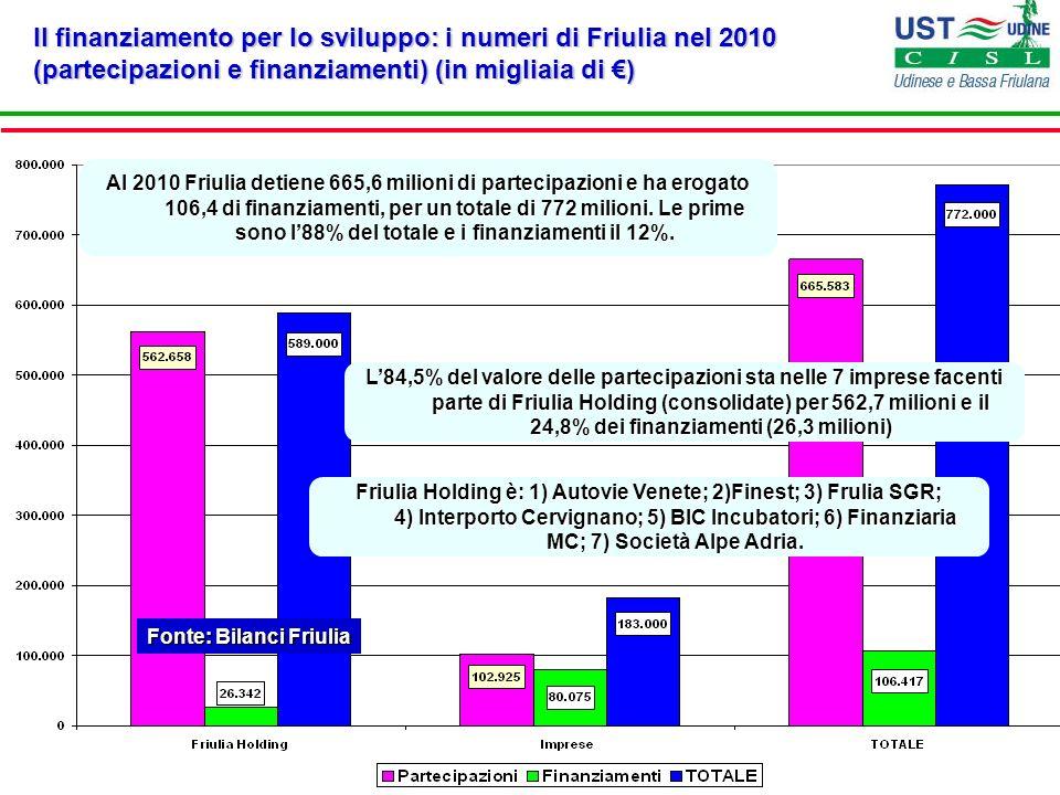 Fonte: Bilanci Friulia