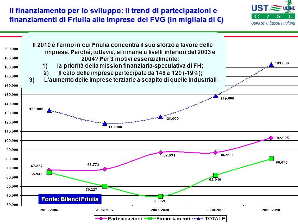 Il finanziamento per lo sviluppo: il trend di partecipazioni e finanziamenti di Friulia alle imprese del FVG (in migliaia di €)