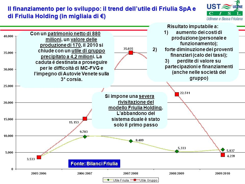Il finanziamento per lo sviluppo: il trend dell'utile di Friulia SpA e di Friulia Holding (in migliaia di €)