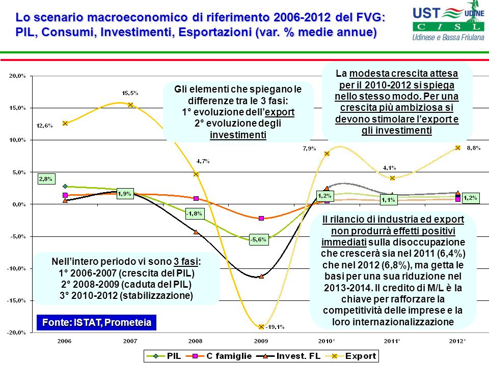 Fonte: ISTAT, Prometeia