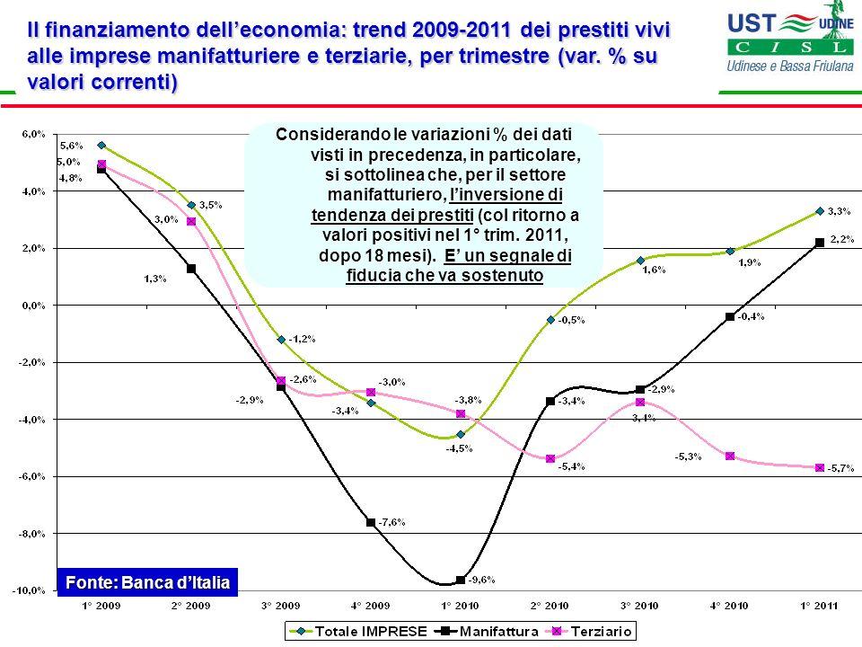 Il finanziamento dell'economia: trend 2009-2011 dei prestiti vivi alle imprese manifatturiere e terziarie, per trimestre (var. % su valori correnti)