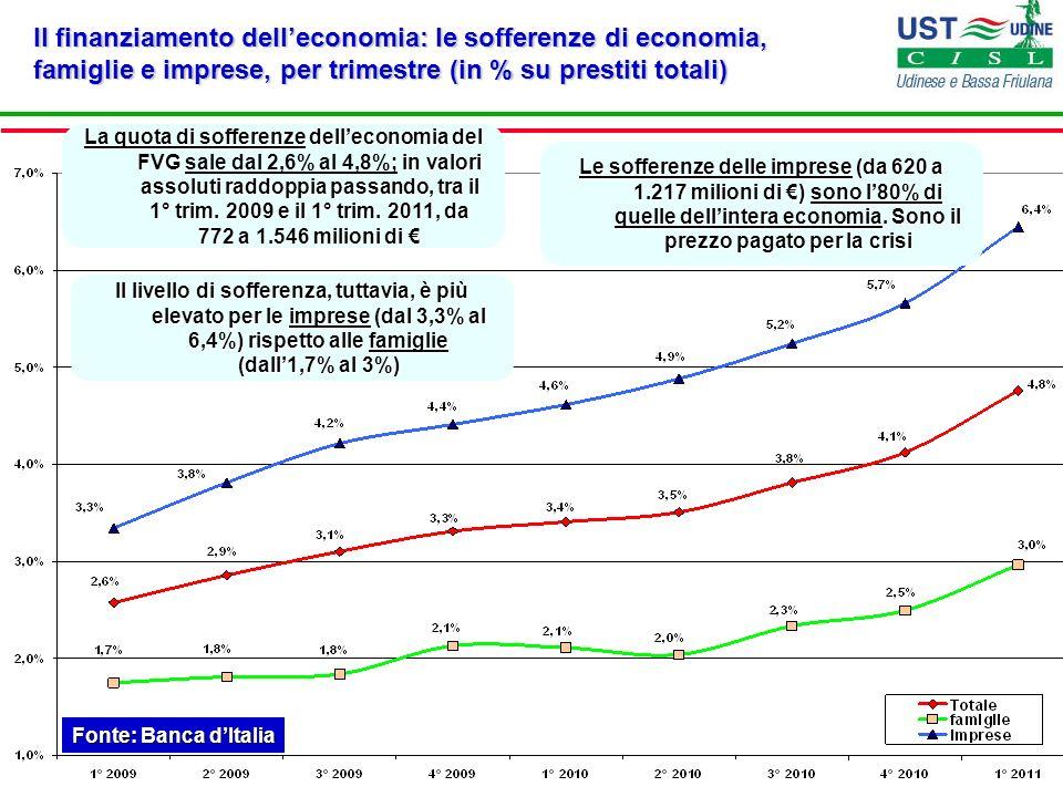 Il finanziamento dell'economia: le sofferenze di economia, famiglie e imprese, per trimestre (in % su prestiti totali)