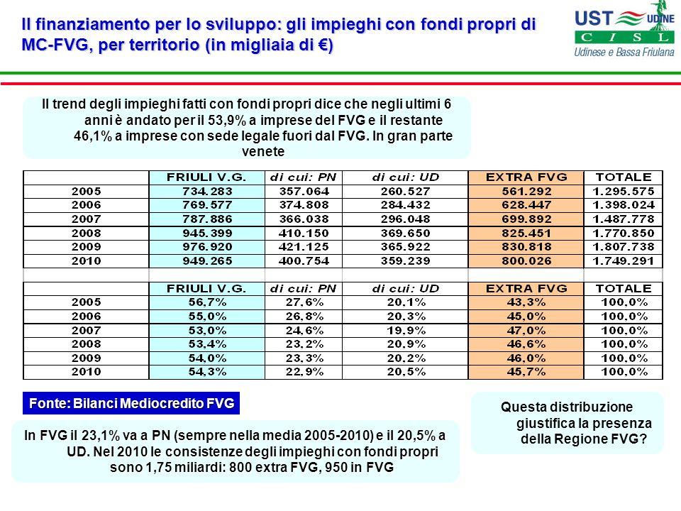 Il finanziamento per lo sviluppo: gli impieghi con fondi propri di MC-FVG, per territorio (in migliaia di €)