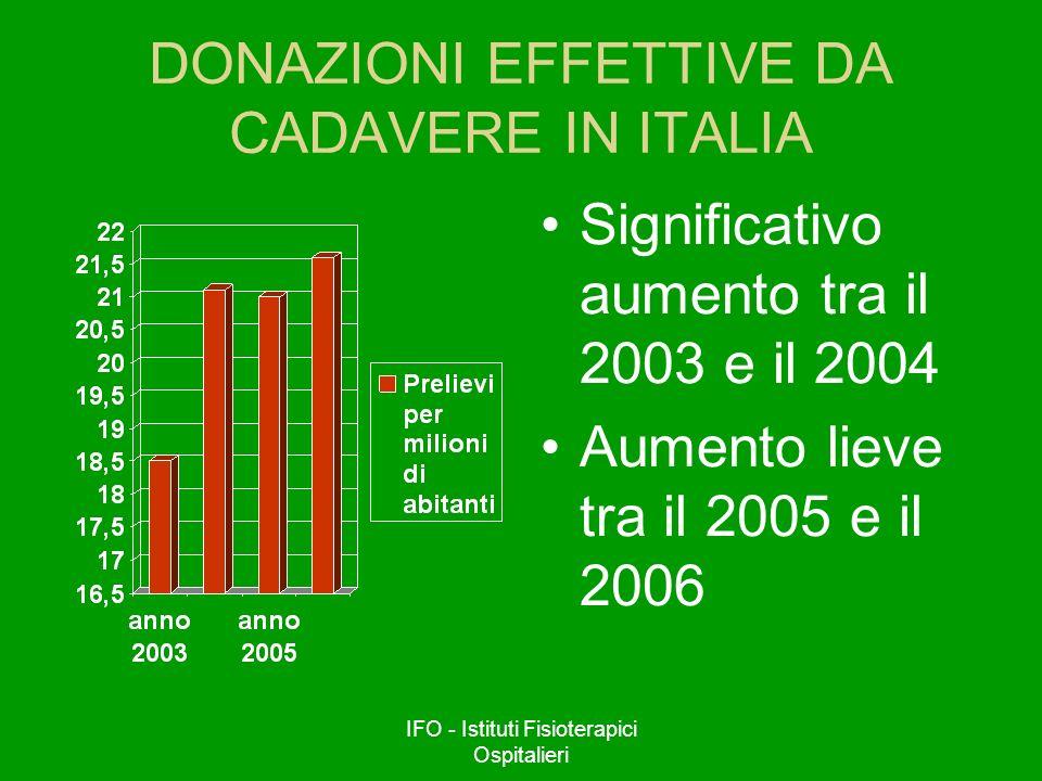 DONAZIONI EFFETTIVE DA CADAVERE IN ITALIA