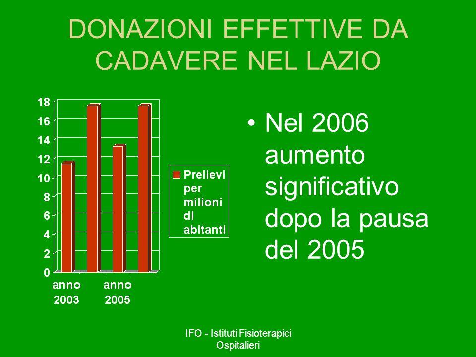 DONAZIONI EFFETTIVE DA CADAVERE NEL LAZIO
