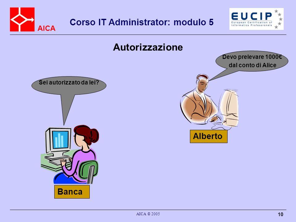 Autorizzazione Alberto Banca Devo prelevare 1000€ dal conto di Alice