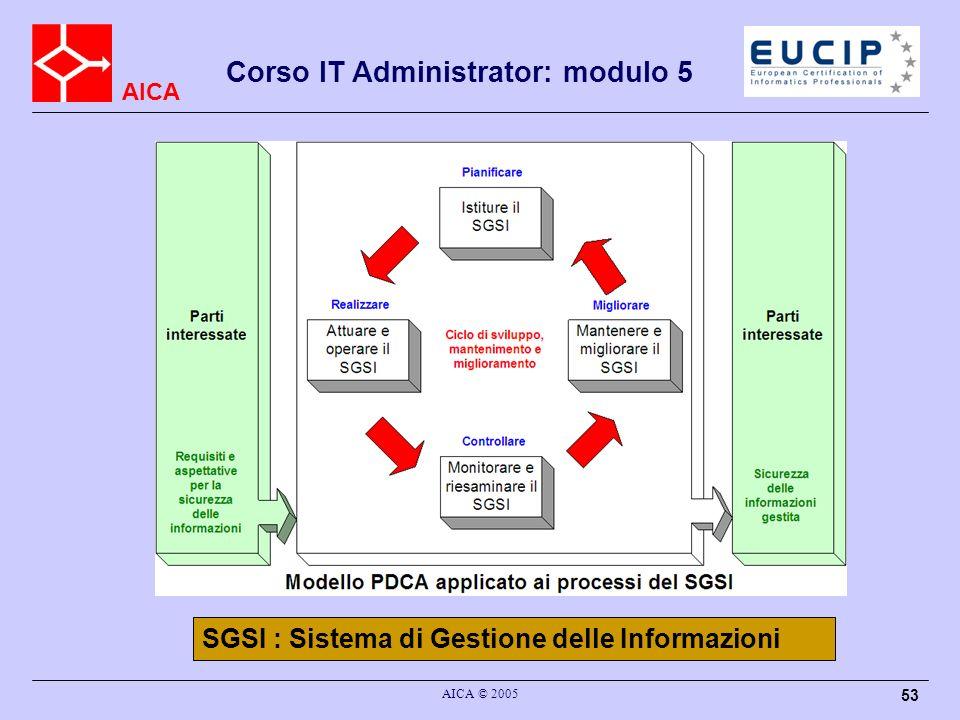 SGSI : Sistema di Gestione delle Informazioni
