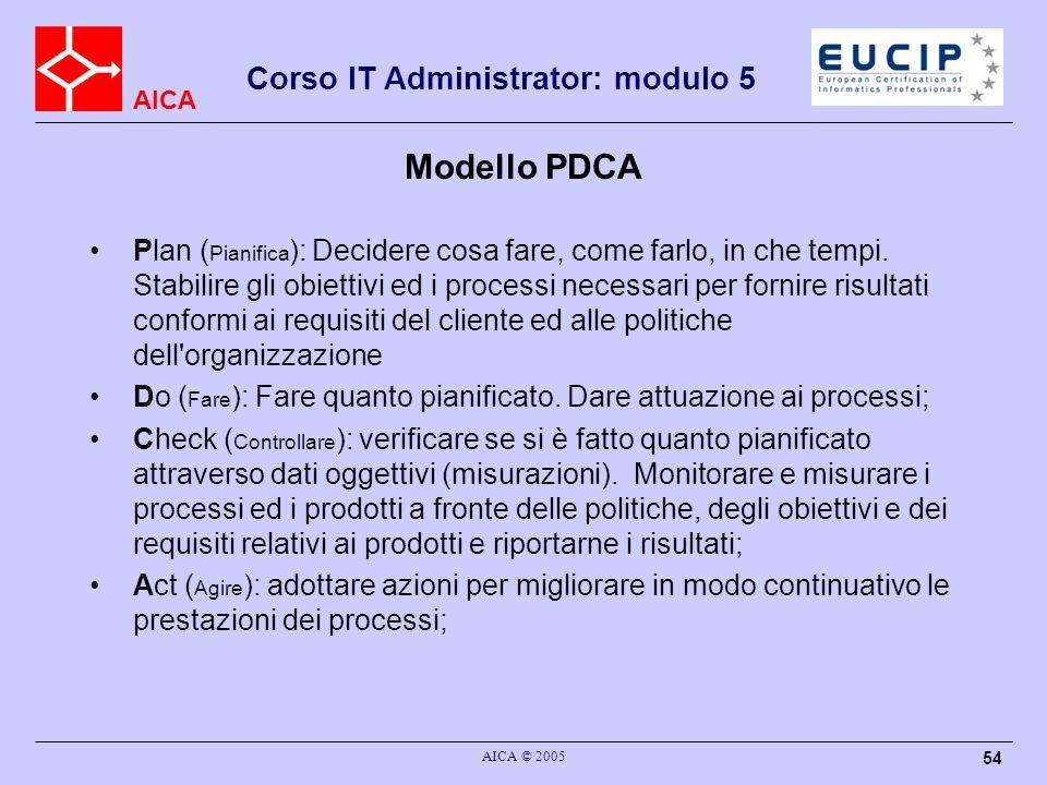 Modello PDCA
