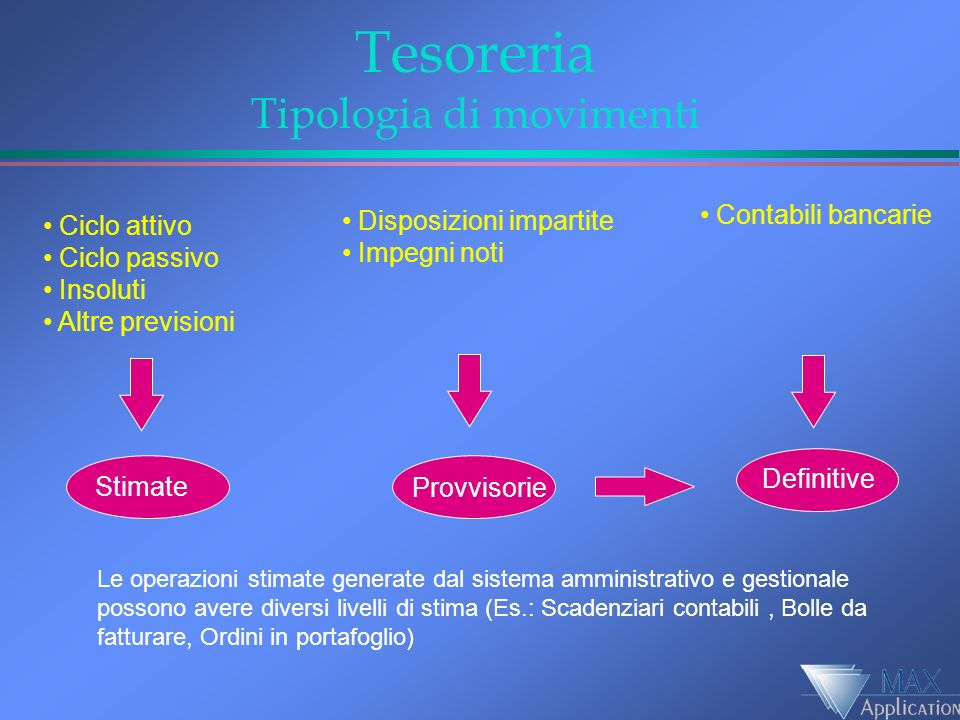 Tesoreria Tipologia di movimenti