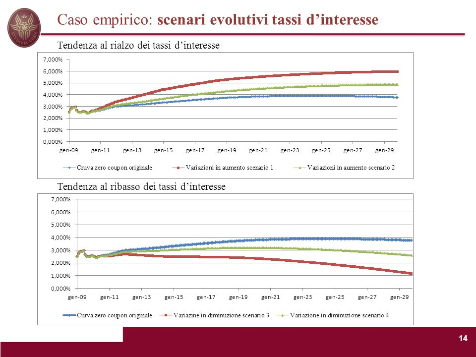Caso empirico: scenari evolutivi tassi d'interesse