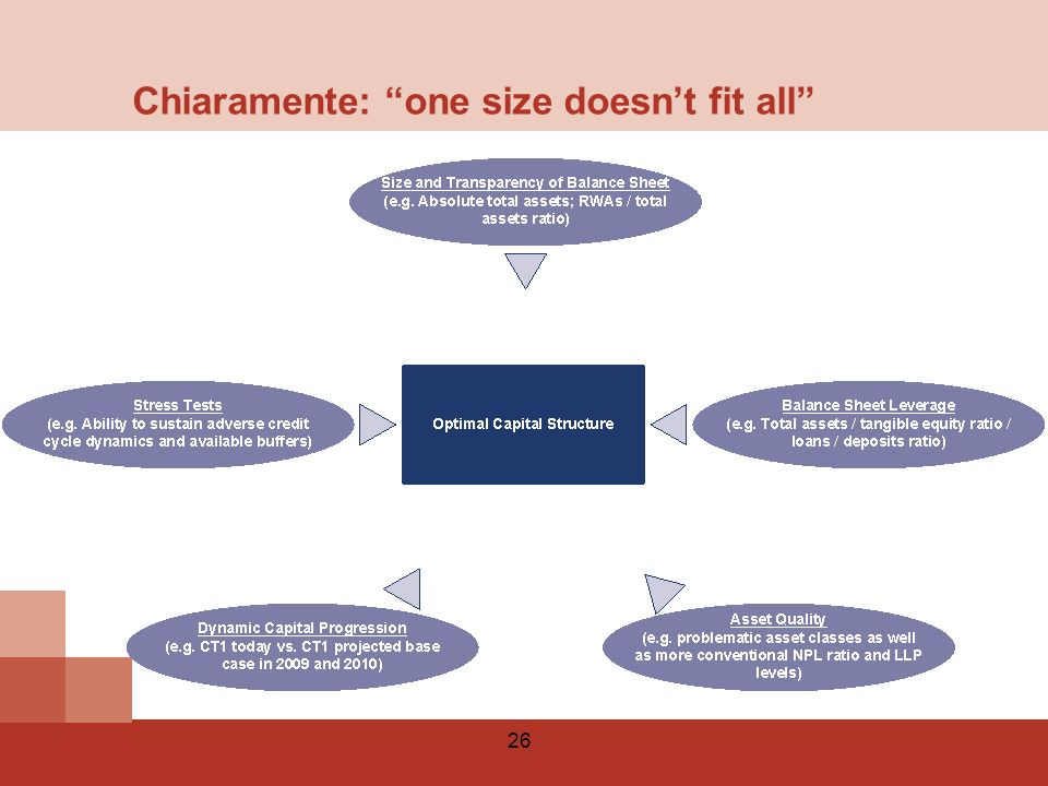 Chiaramente: one size doesn't fit all