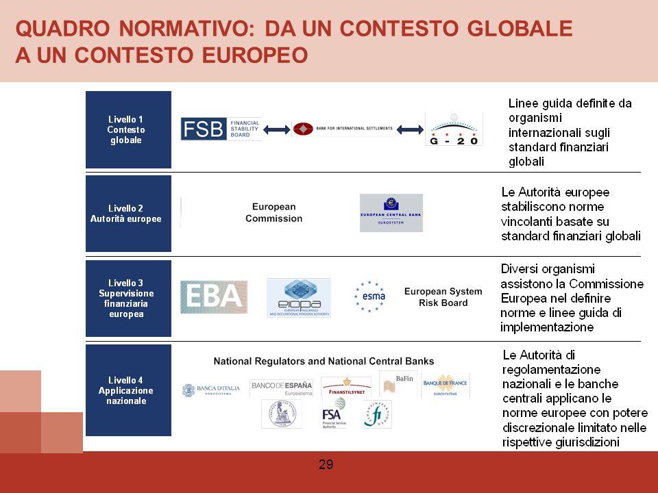 QUADRO NORMATIVO: DA UN CONTESTO GLOBALE A UN CONTESTO EUROPEO