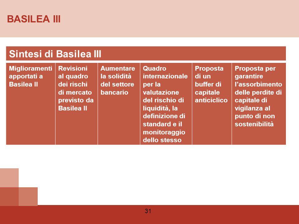 BASILEA III Sintesi di Basilea III