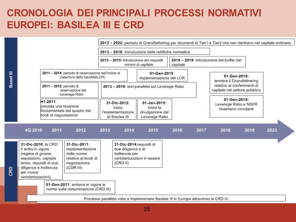 CRONOLOGIA DEI PRINCIPALI PROCESSI NORMATIVI EUROPEI: BASILEA III E CRD
