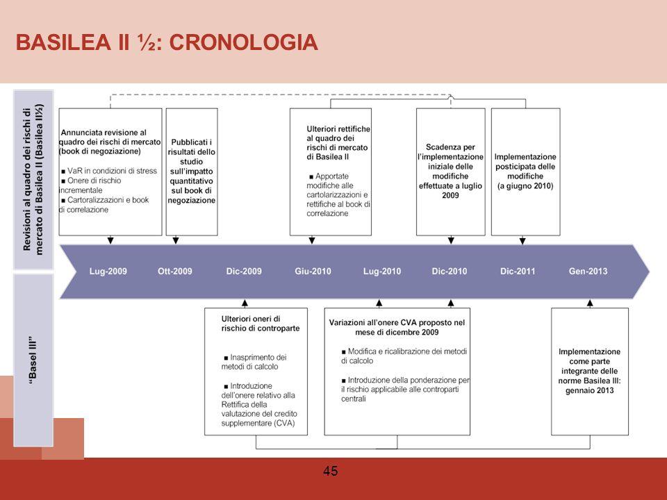 BASILEA II ½: CRONOLOGIA