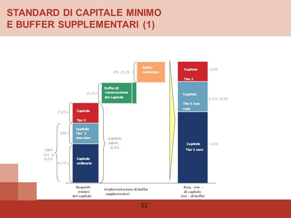 STANDARD DI CAPITALE MINIMO