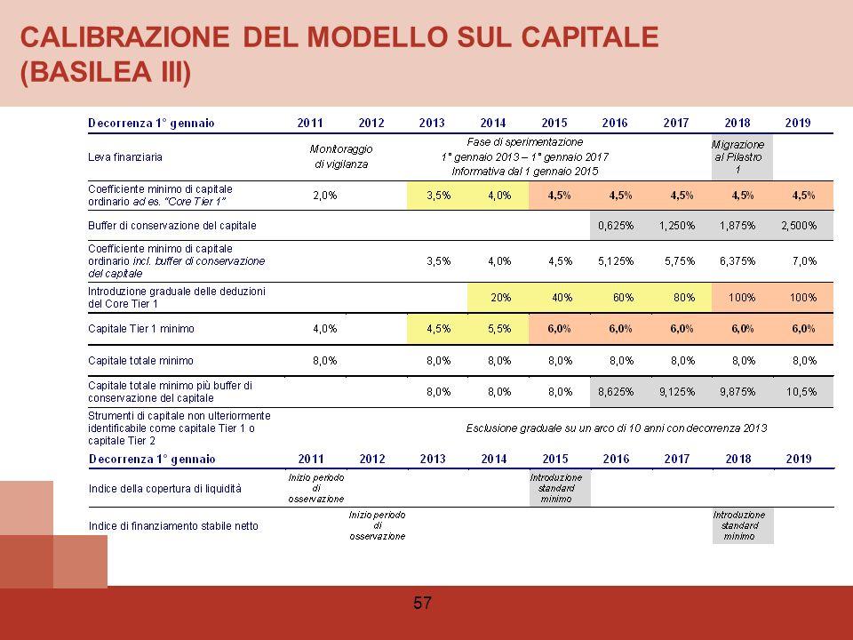 CALIBRAZIONE DEL MODELLO SUL CAPITALE (BASILEA III)
