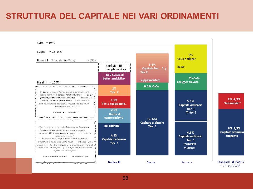 STRUTTURA DEL CAPITALE NEI VARI ORDINAMENTI