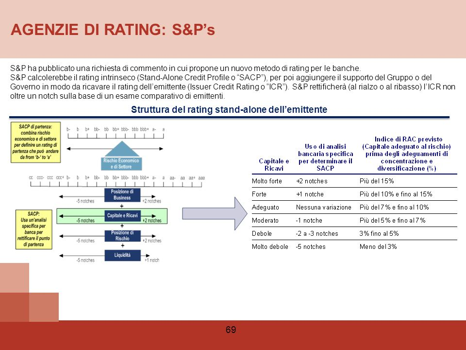 Struttura del rating stand-alone dell'emittente