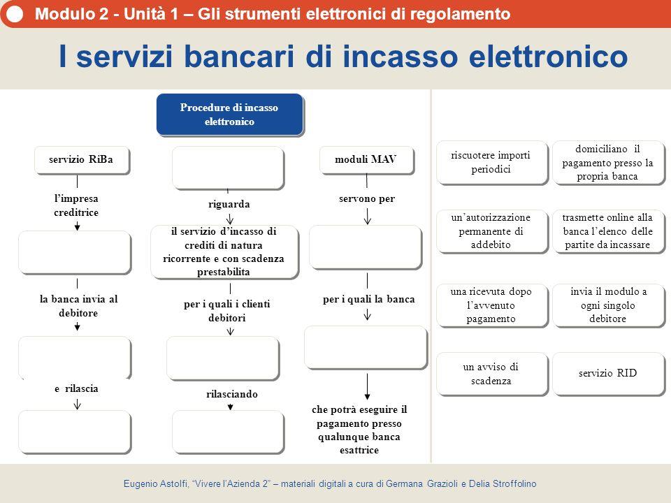 I servizi bancari di incasso elettronico