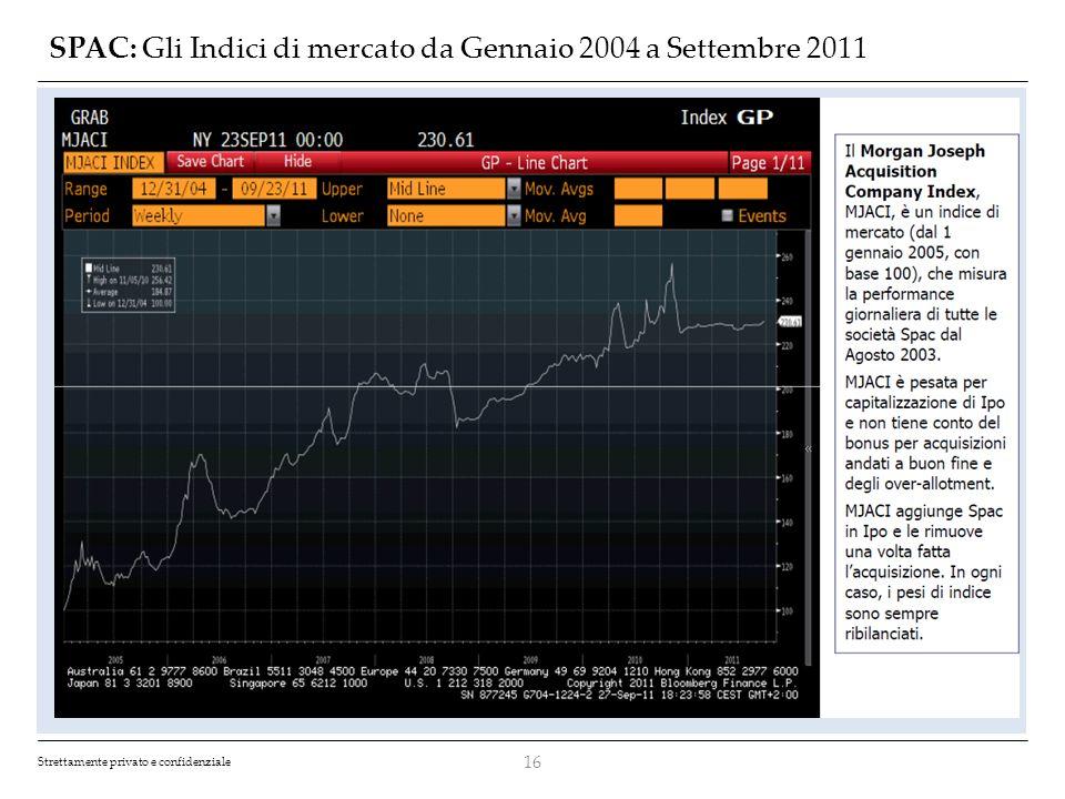 SPAC: Gli Indici di mercato da Gennaio 2004 a Settembre 2011