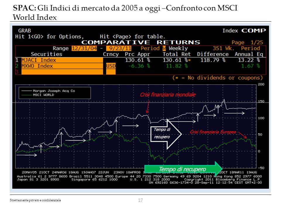 SPAC: Gli Indici di mercato da 2005 a oggi –Confronto con MSCI World Index