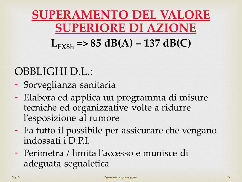 SUPERAMENTO DEL VALORE SUPERIORE DI AZIONE