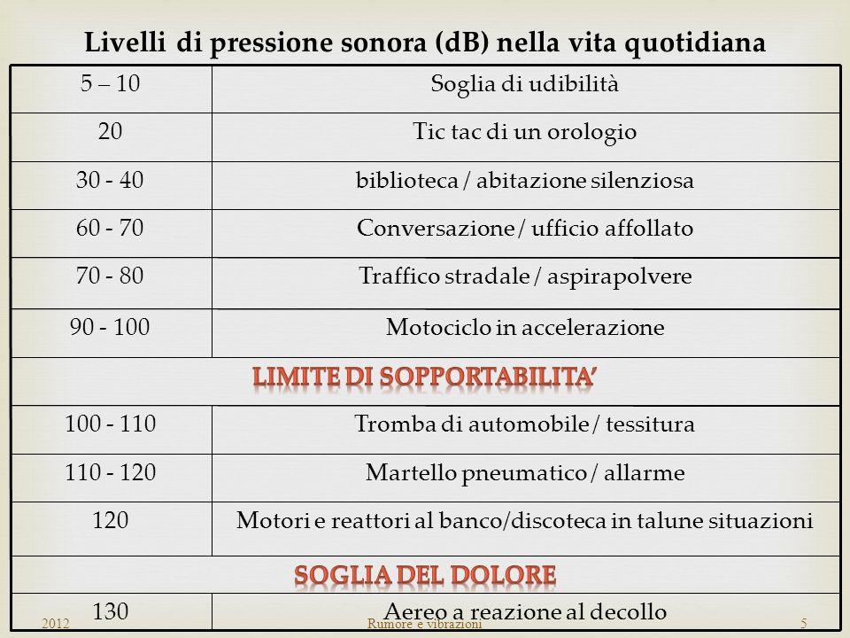 Livelli di pressione sonora (dB) nella vita quotidiana