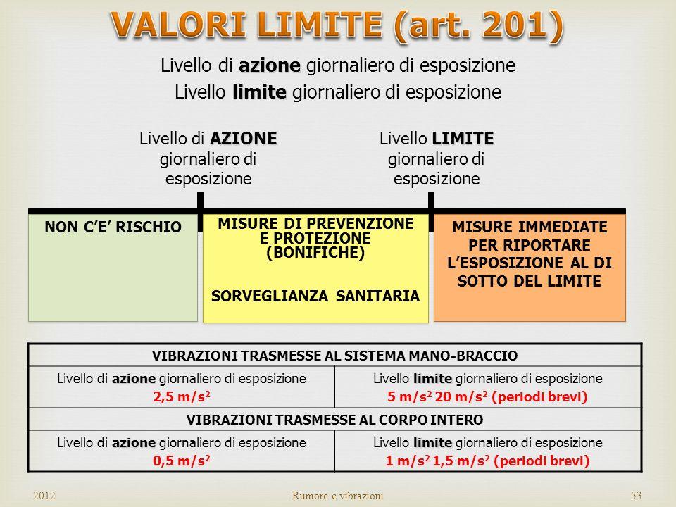 VALORI LIMITE (art. 201) Livello di azione giornaliero di esposizione