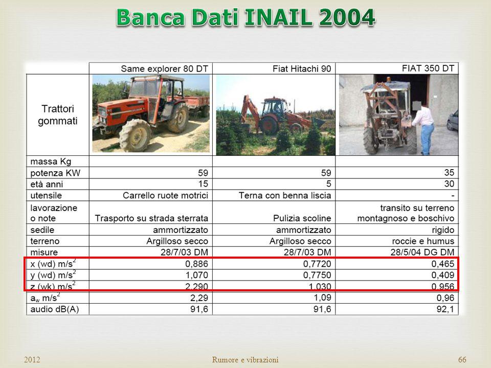 Banca Dati INAIL 2004 2012 Rumore e vibrazioni