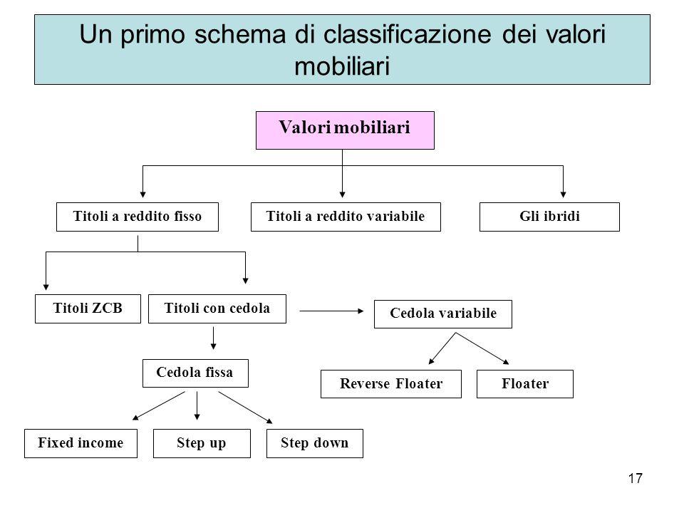 Un primo schema di classificazione dei valori mobiliari