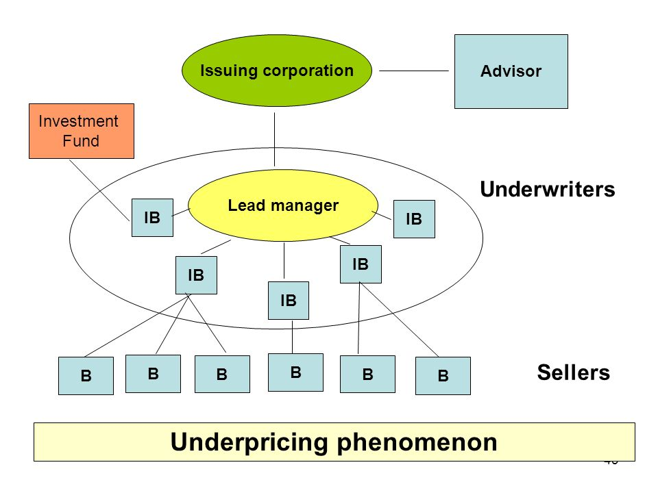Underpricing phenomenon
