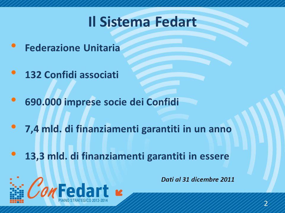 Il Sistema Fedart Federazione Unitaria 132 Confidi associati