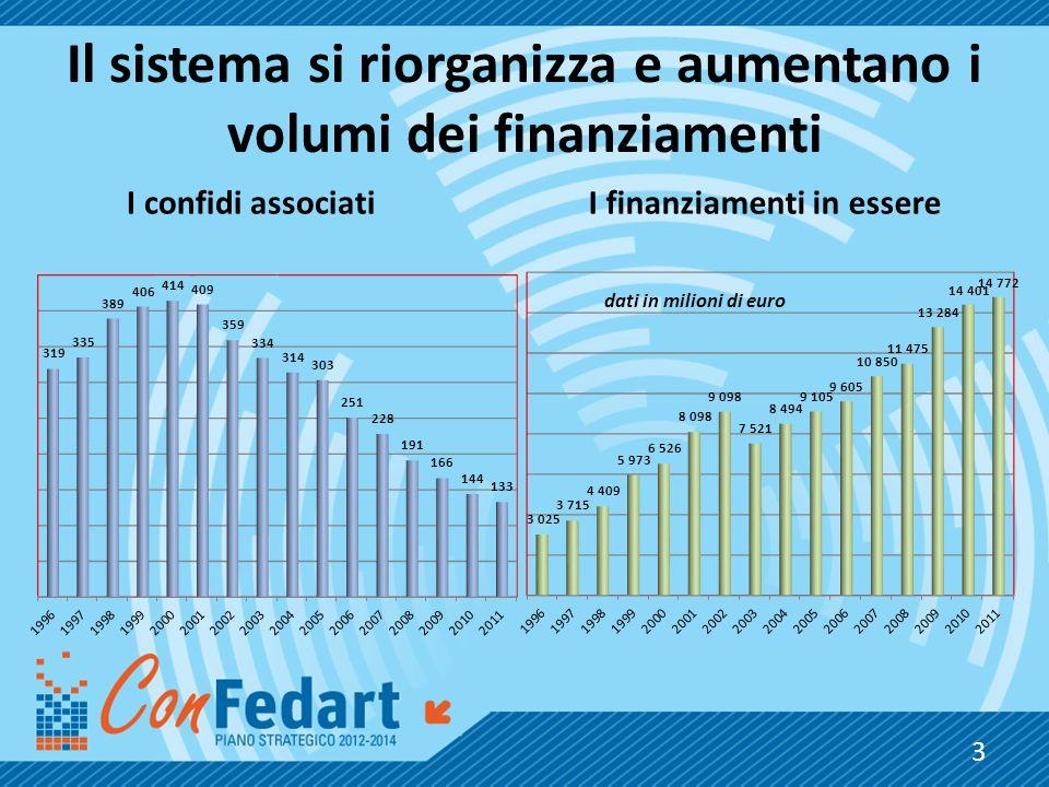 Il sistema si riorganizza e aumentano i volumi dei finanziamenti