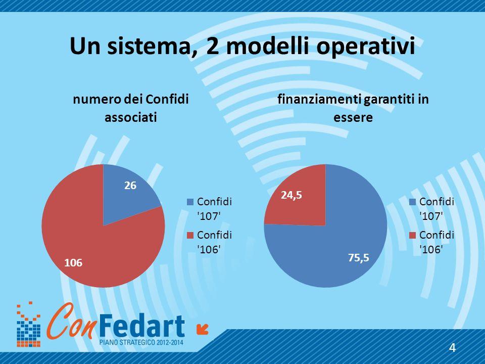 Un sistema, 2 modelli operativi