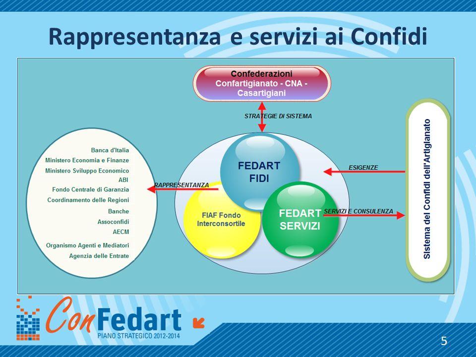 Rappresentanza e servizi ai Confidi