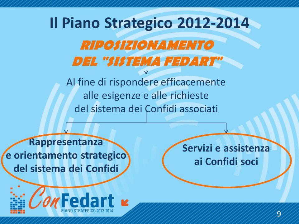 e orientamento strategico del sistema dei Confidi