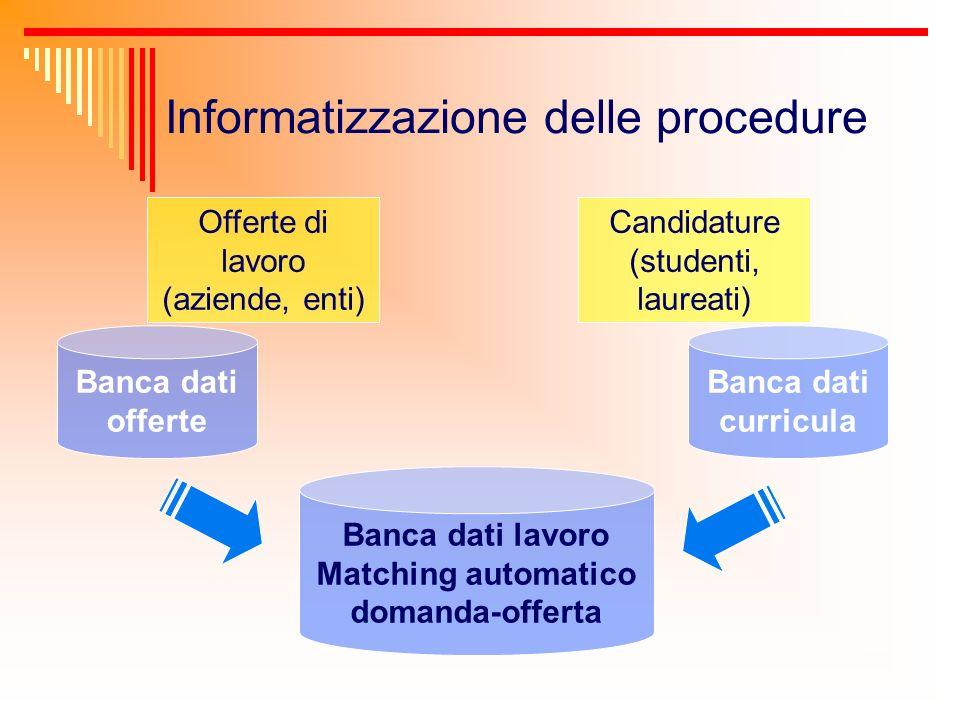 Informatizzazione delle procedure