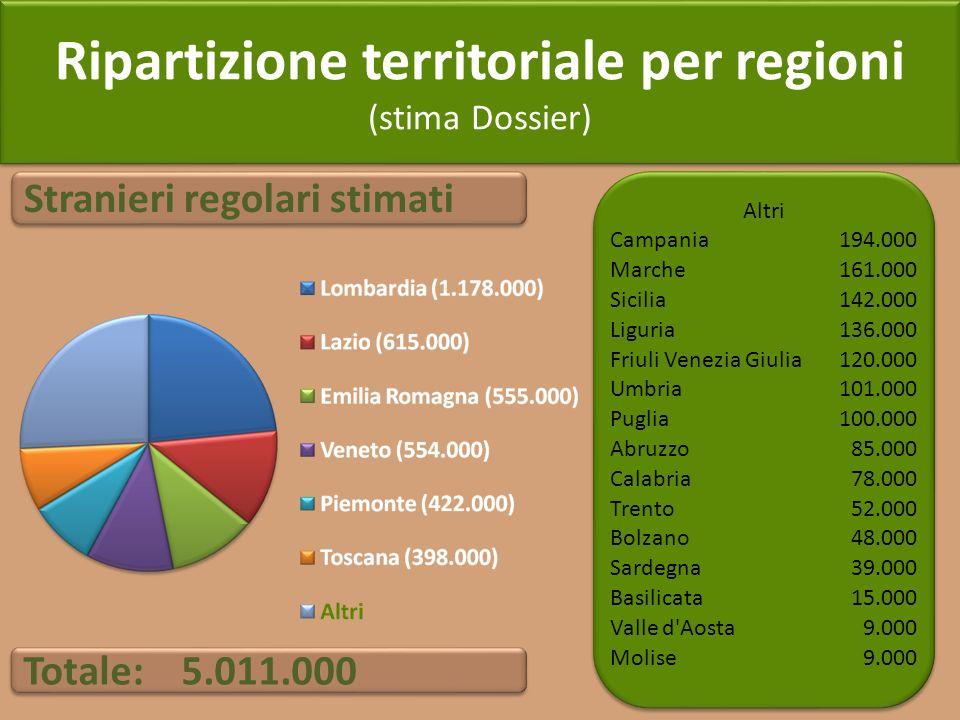 Ripartizione territoriale per regioni