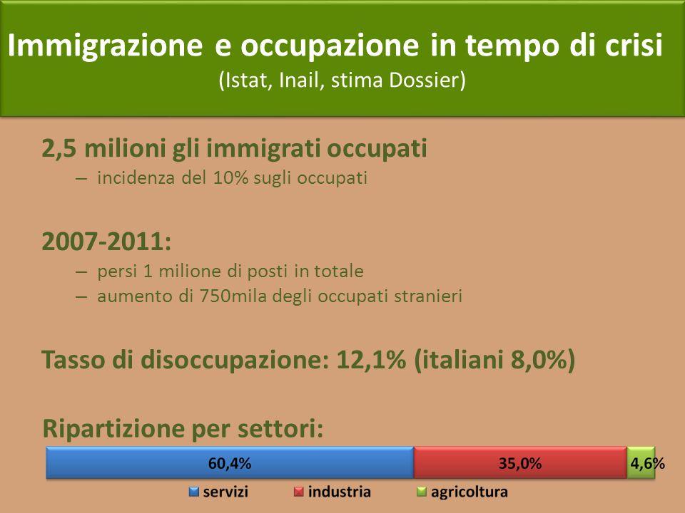 (Istat, Inail, stima Dossier)